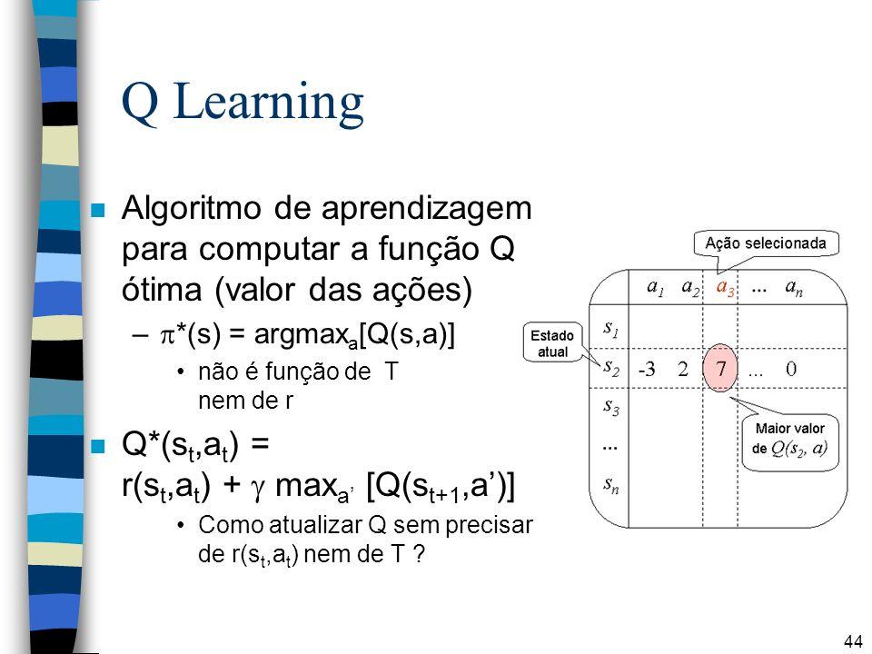 Q Learning Algoritmo de aprendizagem para computar a função Q ótima (valor das ações) *(s) = argmaxa[Q(s,a)]